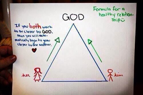 How To Have A Healthy Christian Relationship