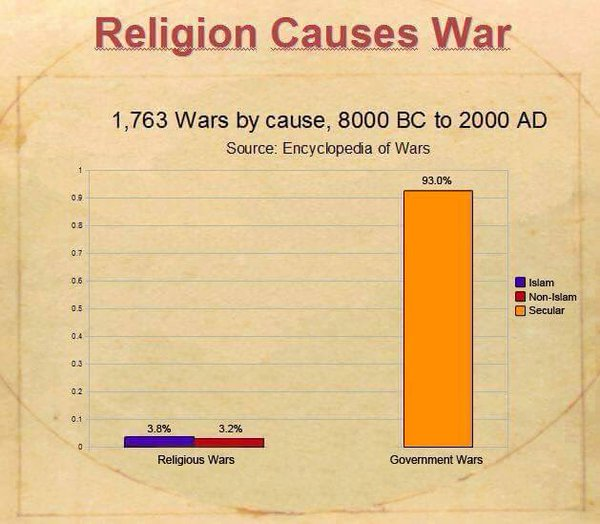 Does Religion Cause War Essay